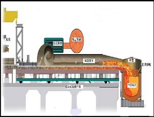 废钢预热系统高温隔热解决方案